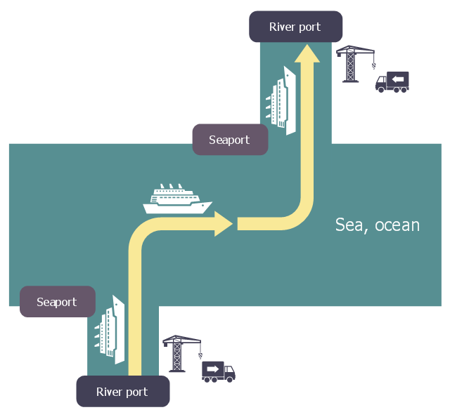 Logistic flowchart, shipping, roundrect, ferry, crane, corner arrow,
