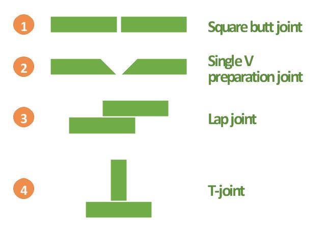 Tipos comunes de articulaciones-6974