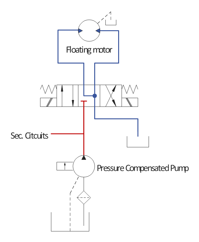 Hydraulic equipment schematic, spring, variable spring, non-variable spring, reservoir, pressure compensator, hydraulic pump, four-port, flow path, four-port, crossed, flow path, flow path, floating motor, filter, electric linear, solenoid, dot, line, junction, closed path, closed port, callout, box, flow path,