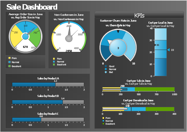 KPIs and Metrics | Sales metrics and KPIs - Visual dashboard ...