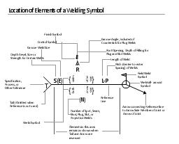 Elements Location Of A Welding Symbol Linkis Com