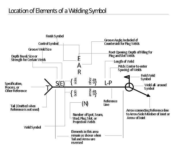 Elements Location Of A Welding Symbol Welding Symbols Design