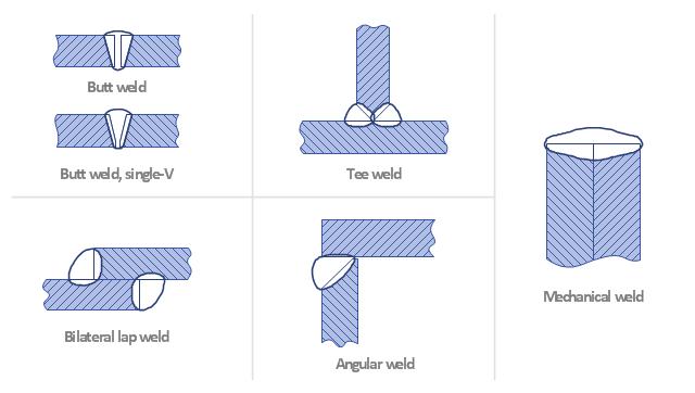 Welding joints, tee weld, mechanical weld, butt weld, bilateral lap weld, angular weld,