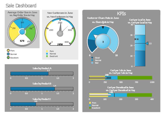 Sales dashboard, speedometer, gauge, slider, level meter, dial, bullet,