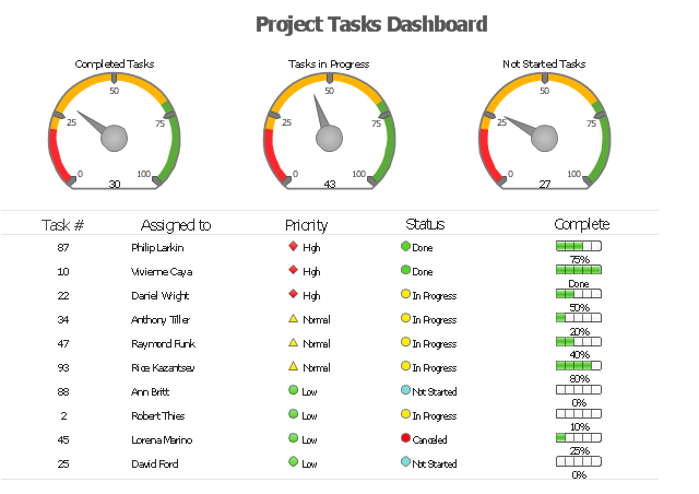 Project tasks dashboard, speedometer, gauge, shapes alert indicator, progress indicator, progress bar, 5-state alert,