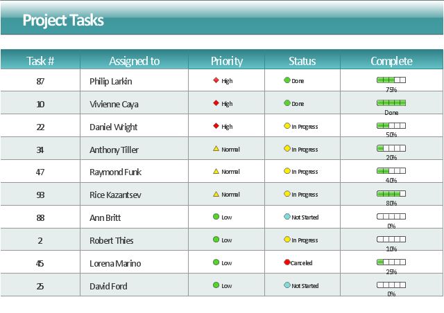 project management task status dashboard
