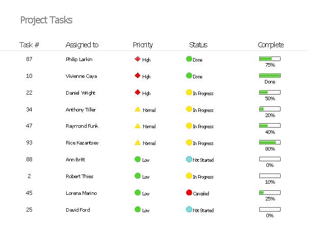 project task status dashboard