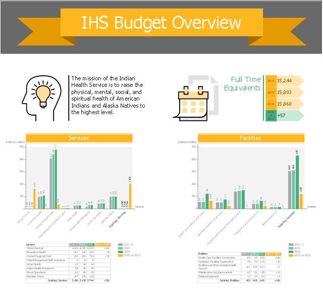 ihs budget overview
