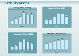 Order by months - Time series dashboard, column chart, bar chart,