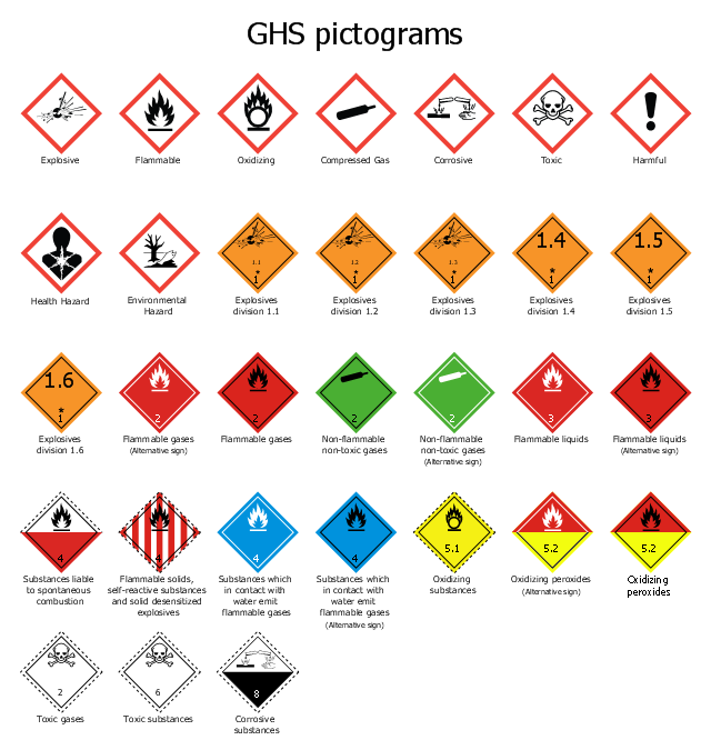Dangerous Goods Symbols Gallery Free Symbol And Sign Meaning
