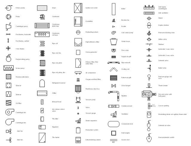 HVAC equipment symbols, zone damper, water tower, ventilator, valve, vacuum pump, vacuum gauge, unit ventilator, unit heater, thermometer, the heater, the filter, surface air cooler, supply air grill, strainer, steam separator, steam, solenoid valve, solenoid air valve, silencer, rotary, screw pump, screw compressor, rotary pump, compressor, fan, return air grill, relief valve, regulator, refrigerant receiver, reciprocating pump, reciprocating compressor, pump, primary filter, mid-effect filter, pressurizer system, pressure/electric switch, pressure-reducing valve, pressure gauge and cock, preheating system, pipeline, pipe network, pipe coil, ozone generator, oxygen-enriched filter, outside air duct, nozzle, moisture eliminator, modulating return air capillary thermostat, membrane clear box, louver opening, humidifier, high efficiency filter, heat engine, flow valve, fan blades, fan and motor with belt guard, exhaust hood, duplex strainer, dryer, dehumidifying system, cooling coil, condenser, water cooled, condenser, condensate tank, cold water pump, chiller, centrifugal pump, centrifugal compressor, centrifugal fan, booster fan, boiler, axial fan, automatic 3-way valve, automatic 2-way valve, airline valve, air volume control valve, air filter, air compressor, access door,