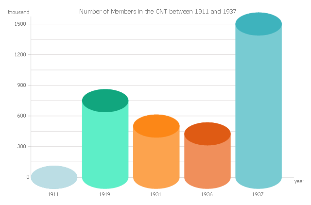 3D Bar graph - Number of Members in the CNT between 1911 and