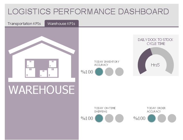 Logistics Performance Dashboard Template Sales KPIs - Performance metrics dashboard template
