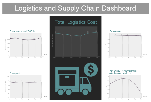 Logistic dashboard, serial line chart, line graph, road transportation, cost, checkbox,