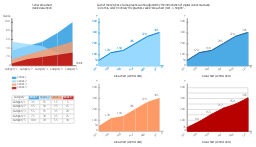 Graph templates, area chart, area graph, area chart,