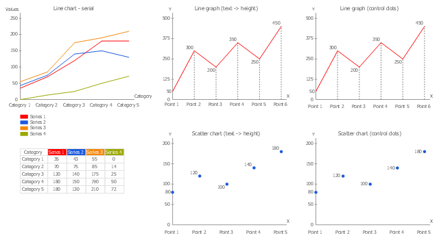 Templates, serial line chart, line graph, scatter chart, line graph,