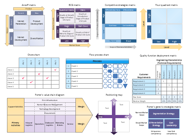 Marketing matrices, value chain, Porter's value chain, value chain analysis, quality function deployment, QFD, positioning map, four-quadrant matrix, flow process chart, competitive strategies matrix, chore chart, Porter's generic strategies matrix, BCG matrix, Boston growth-share matrix, Ansoff matrix,