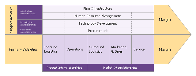 porter 39 s value chain diagram template : value chain diagram - findchart.co