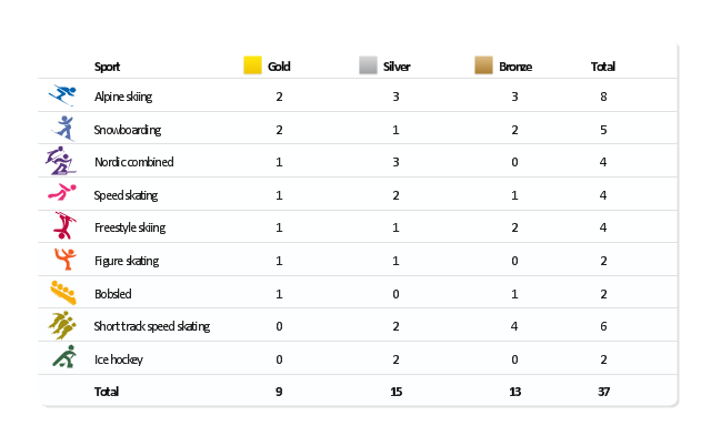 Medal table, speed skating, snowboard, short track speed skating, nordic combined, ice hockey, freestyle skiing, figure skating, bobsleigh, alpine skiing,