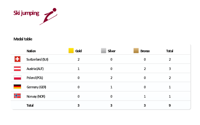 Medal table, ski jumping, Switzerland, Poland, Norway, Germany, Austria,