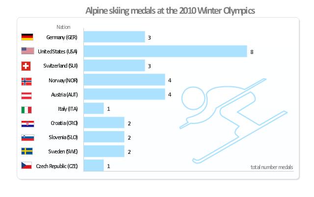 Medal bar chart, alpine skiing, United States, USA, Switzerland, Sweden, Slovenia, Norway, Italy, Germany, Czech Republic, Croatia, Austria,