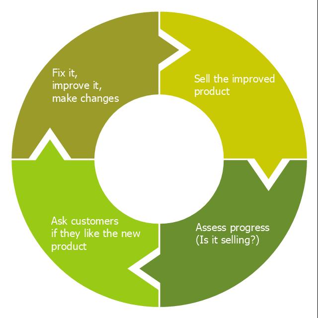 pict--wheel-diagram-wheel-diagram-template.png--diagram-flowchart ...