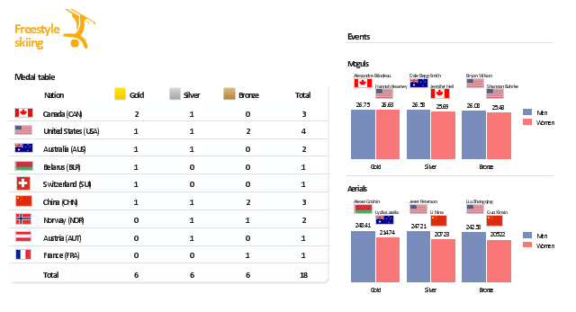 Medal table, freestyle skiing, United States, USA, Switzerland, Norway, France, China, Canada, Belarus, Austria, Australia,