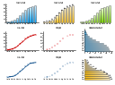 Time series charts, line chart, line graph, dot plot, dot chart, column chart, bar chart, bar chart, bar graph,