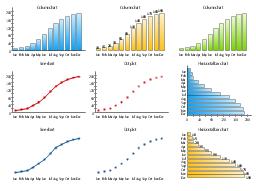 Time series charts, line chart, line graph, dot plot, dot chart, column chart, bar chart, bar chart, bar graph,
