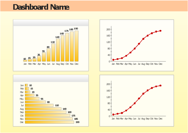 Time series dashboard - Template, line chart, line graph, column chart, bar chart, bar chart, bar graph,