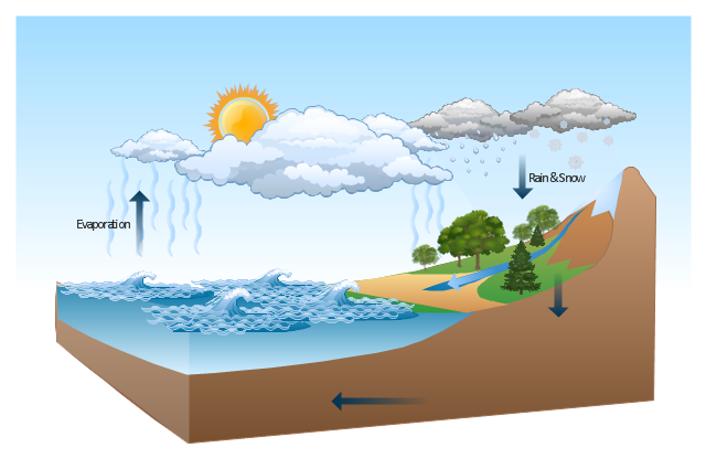 water cycle flow diagram    water       cycle    drawing a nature scene beauty in nature     water       cycle    drawing a nature scene beauty in nature