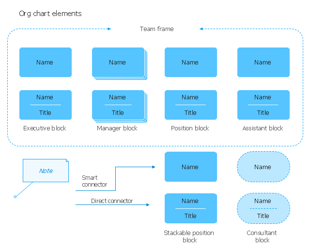 Organization Chart Symbols