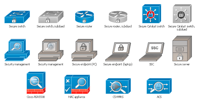 Cisco security symbols, security management, secure switch, secure server, secure router, secure endpoint, laptop, secure endpoint, PC, secure Catalyst switch, SSC, NAC appliance , Cisco ASA 5500, CS-MARS, ACS,
