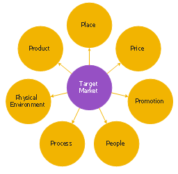 Circle-spoke diagram, circle-spoke diagram,