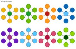 Circle spoke diagram templates, circle-spoke diagram,