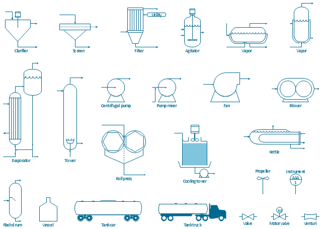 Chemical engineering symbols, vessel, venturi, flow nozzle, vapor, vertical, jacketed vessel, vaporizing equipment, vapor, horizontal, jacketed vessel, vaporizing equipment, valve, in-line, tower, bubble tower, sparge, process vessel, tank truck, tank car, screen, separating equipment, roll press, roll-type press, size-enlargement equipment, pump mixer, agitated-line, mixing equipment, propeller, mixing blade, motor valve, valve, kettle, reboiler, heat exchanging equipment, instrument, instrumentation, flash drum, knockout drum, process vessel, fan, centrifugal fan, evaporator, circulating evaporator, electrostatic precipitator, bag filter, separating equipment, cooling tower, auxiliary facility, clarifier, thickener, separating equipment, centrifugal pump, blower, rotary blower, agitator, radial turbine agitated tank, mixing equipment,