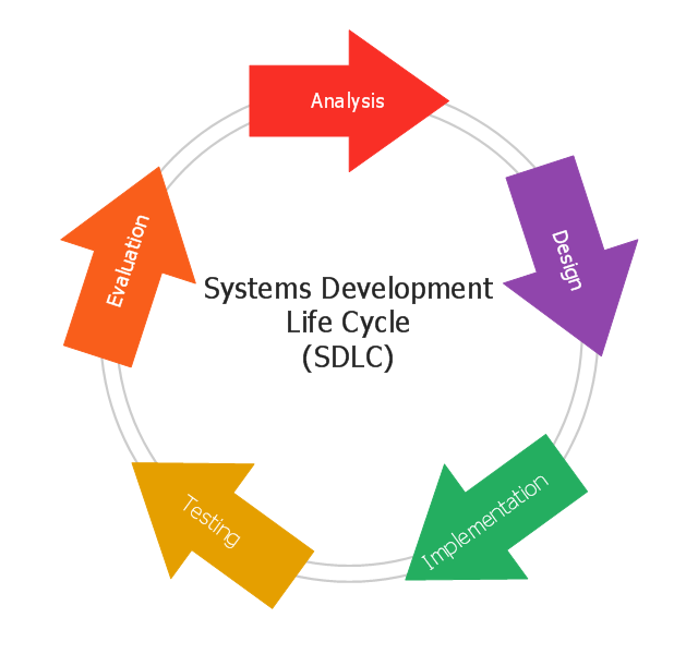 Systems Development Life Cycle Ssadm Diagram Process Flowchart