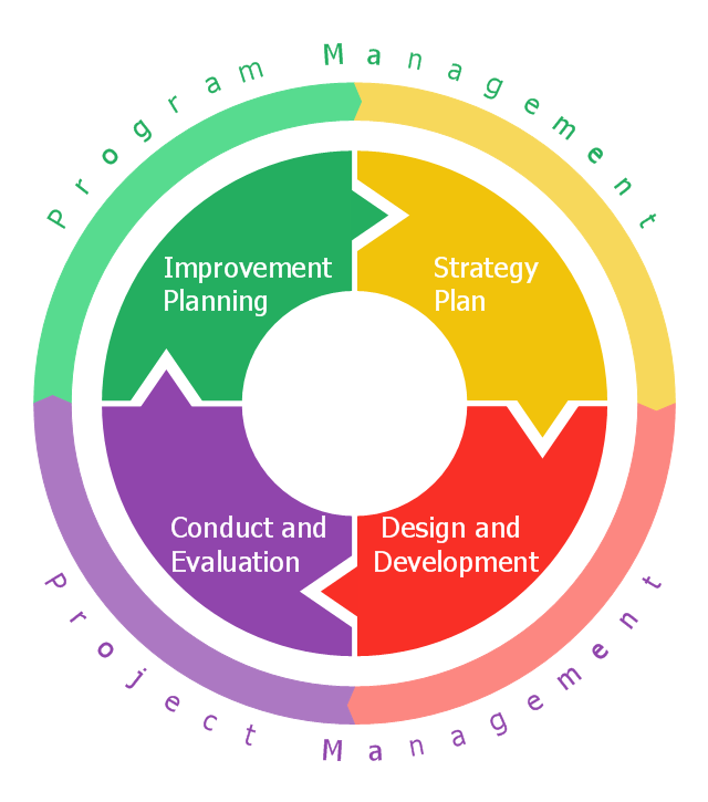 emergency management exercise cycle   circular flow diagram    circular arrows diagram  doughnut chart  pie chart  ring chart  donut chart