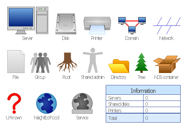 Logical network topology symbols, unknown, tree, shared admin, service, server, root, printer, network, neighborhood, information, group, file, domain, disk, directory, NDS container,