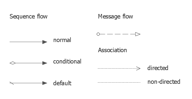BPMN1.2 connection symbols , sequence flow, message flow, association,