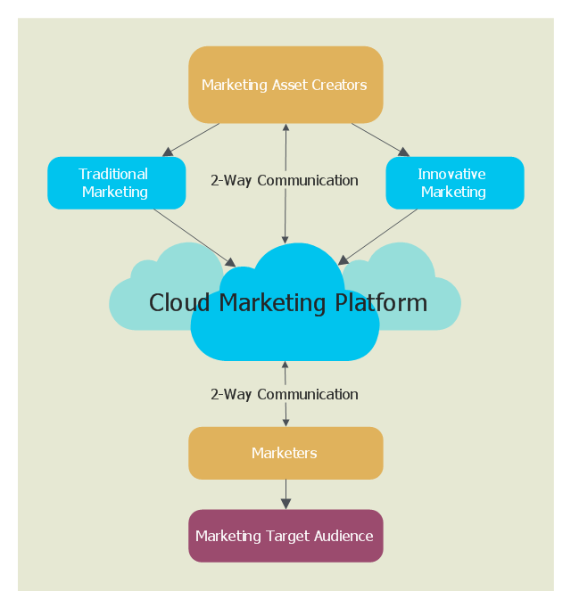 Cloud computing diagram example, rounded rectangle, gold, rounded rectangle, cyan, direct connector, one-way, direct connector, bidirectional, cloud,