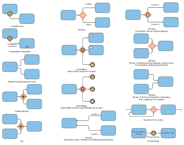 BPMN 2.0 expanded object symbols, smart sequence flow, sequence flow looping, process break, parallel gateway, multiple outgoing sequence flow, merging, OR-join, join, AND-join, synchronization, inclusive, exclusive, exception flow, event-based, compensation association,