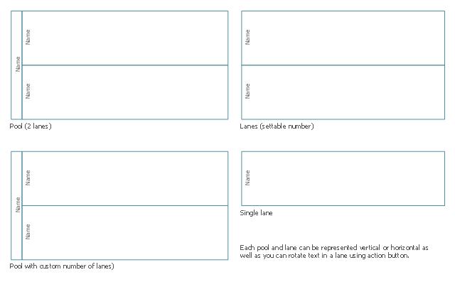 BPMN1.2 swimlanes, horizontal pool, horizontal lanes, horizontal lane,