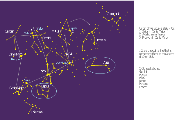 Orion network, Taurus, Perseus, Orion, Lepus, Gemini, Columba, Cassiopeia, Canis Minor, Canis Major, Cancer, Auriga, Aries,