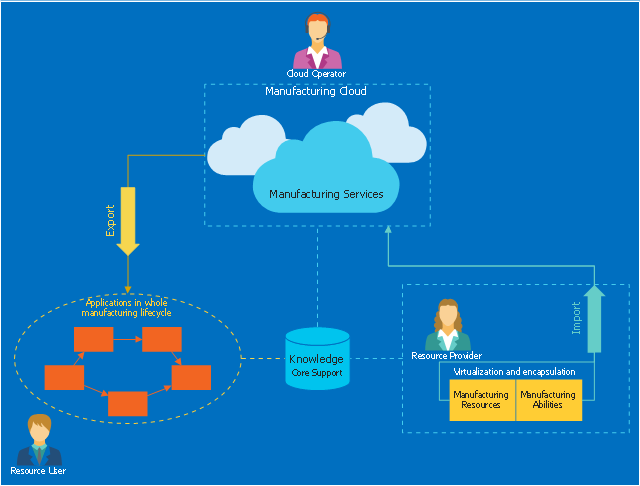 Cloud computing diagram example, user woman, user man, rectangle, frame, rectangle, blue, operator, network bus, ellipse, frame, elbow connector, one-way, direct connector, one-way, database, magnetic disk, cloud, arrow one-way, Direct connector dotted, without arrows,