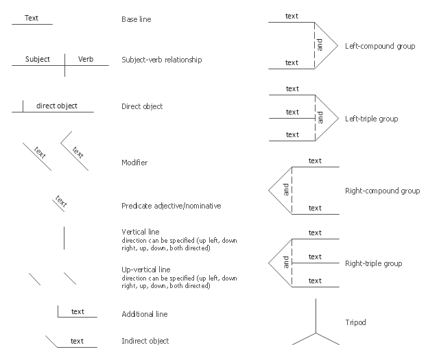 Sentence diagram shapes, subject-verb relationship , predicate, modifier, indirect object , direct object,