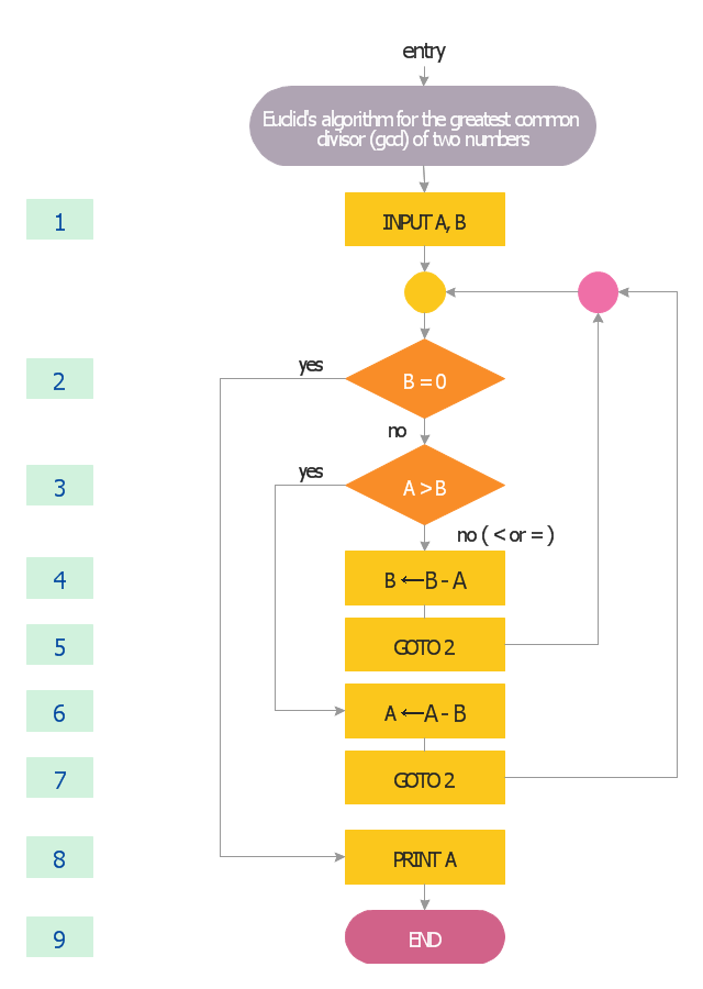 Euclid's algorithm flow chart, terminator, start, end, rectangle, process, action, decision, connector,