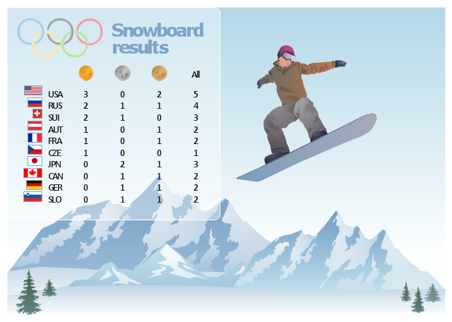 Medal table, snowboard, snowboarder, snowboarding, silver olympic medal, mountains, gold olympic medal, fir-tree, bronze olympic medal, United States, USA, Switzerland, Slovenia, Russia, Olympic rings, Japan, Germany, France, Czech Republic, Canada, Austria,