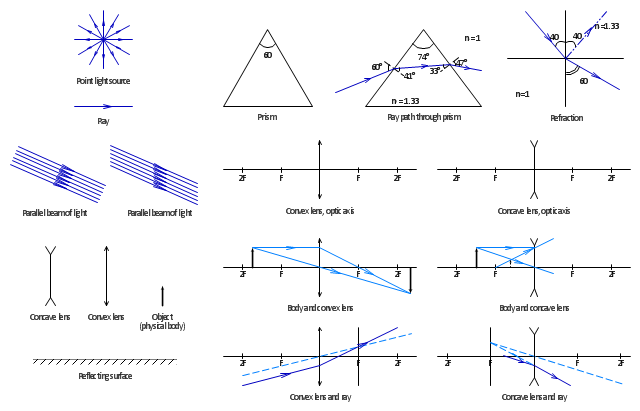 Optical symbols, refraction, complete reflection, reflecting surface, ray path, prism, prism, point light source, physical body, parallel beam, light, light ray, ray, convex lens, ray, convex lens, concave lens, ray, concave lens, body, convex lens, body, concave lens,  lens, optic axis,