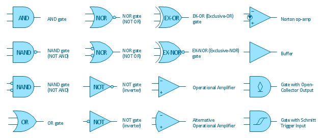 Logic gate symbols, operational amplifier, gate, open-collector output, gate, Schmitt trigger input, buffer, OR gate, Norton opamp, Norton operational amplifier, NOT gate, inverter, NOR gate, NOT OR, NAND gate, NOT AND, EX-OR gate, exclusive-OR gate, EX-NOR gate, exclusive-NOR gate, AND gate,